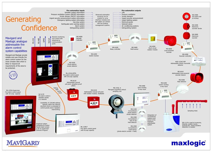 Mavigard -消防系统Fire alarm system