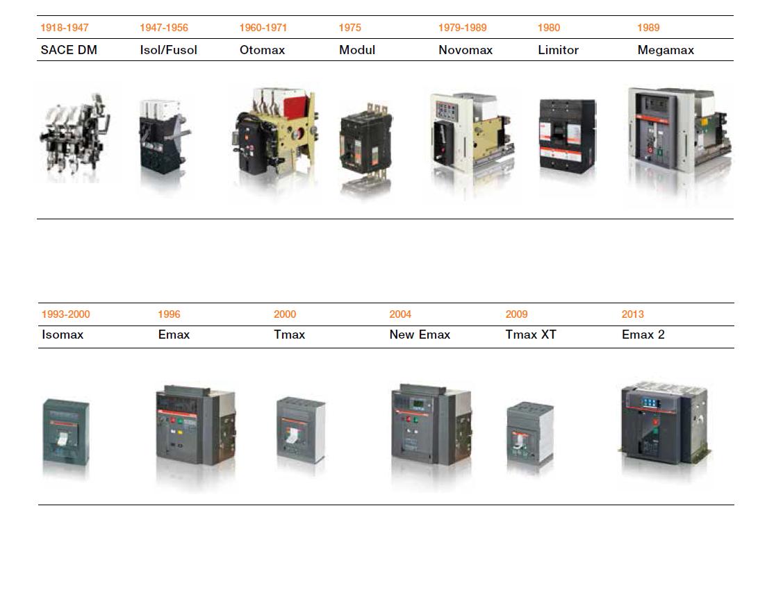 ABB 空气断路器和塑壳断路器(旧款)改装套件Retrofit kits for ACB / MCCB